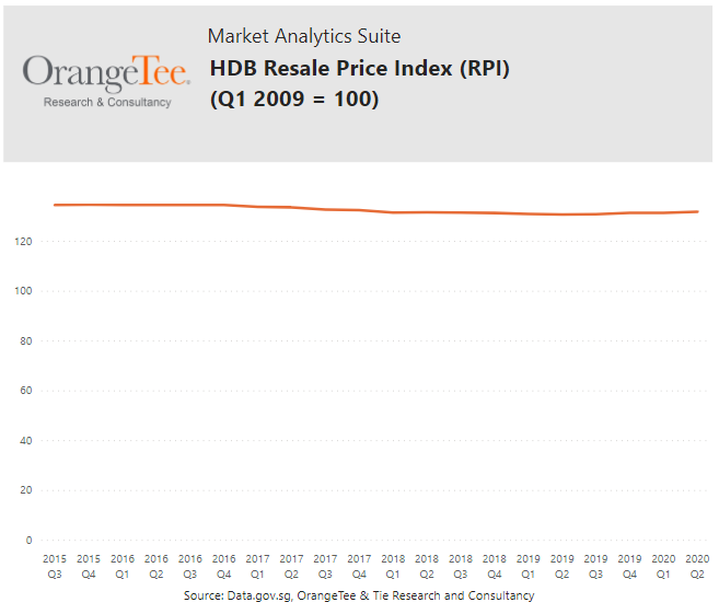 HDB Resale prices remained stable