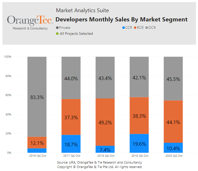 Developers Monthly Sales By Market Segment